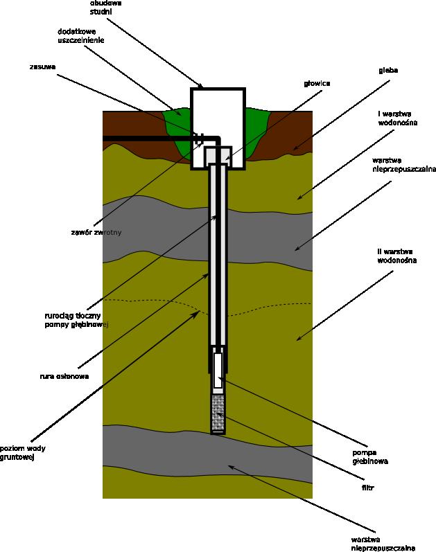 Schemat studni głębinowej